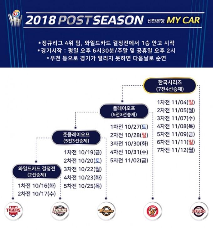 3.포스트시즌 일정_출처 KBO.jpeg
