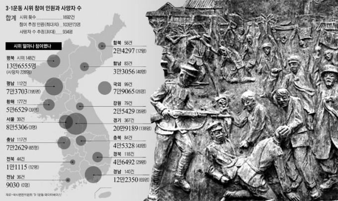 대한민국 국사편찬위원회-3·1운동 시위 참여 인원과 사망자 수.jpg
