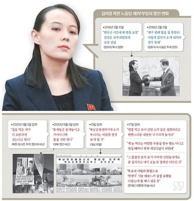 북한-조선로동당-제1부부장-김여정의-발언-변화.-자료-중앙일보.jpg