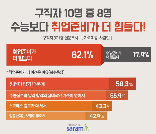 """구직자 82%, """"수능보다 취업준비가 더 힘들다!"""""""