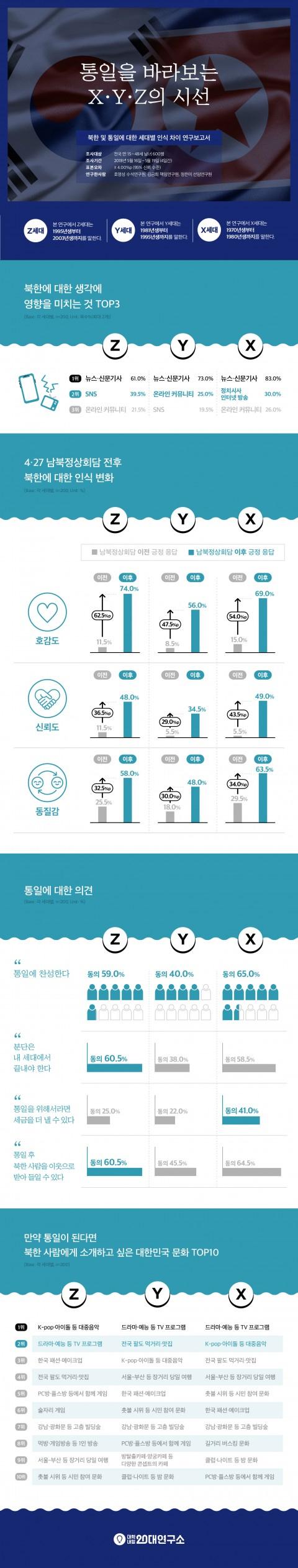 대학내일20대연구소, 북한 및 통일에 대한 세대별 인식 차이 연구 보고서 발표