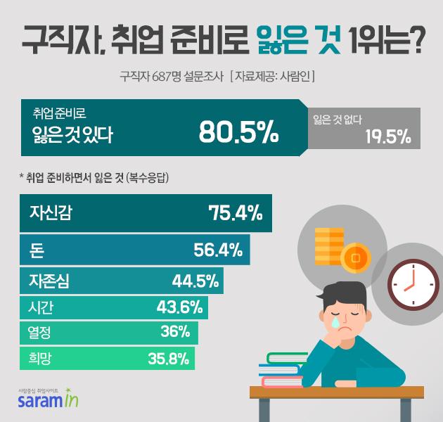 """""""구직자, 취업 준비로 잃은 것 1위는?"""""""