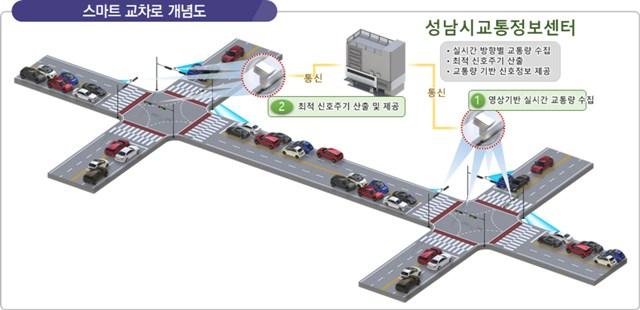 성남시 지능형교통체계 구축에 275억원 투입