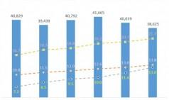 도로교통공단 서울지부, 최근 6년간 교통사고 분석 결과 발표