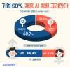 """기업 60%, """"채용 시, 지원자 성별 고려한다"""""""