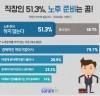 """""""직장인 51.3%, 노후 준비는 '꿈'"""""""