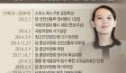 [청로 이용웅 칼럼]북한 김여정 제1부부장의 두 談話와 한반도의 미래.