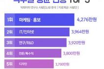 """""""사람인 인공지능이 알려주는 연봉 최고 직무는? '마케팅∙홍보'"""""""