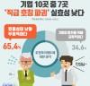 """'님'이라 부르는 것 소용없어, """"기업 65%, '직급∙호칭파괴' 실효성 낮다"""""""