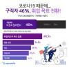 """코로나19로 """"구직자 46% 취업 목표 전환""""… 업종 변경이 가장 많아"""