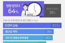 """""""기업 64%, 근로시간 단축에 영향 받아"""""""