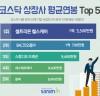 코스닥 상장 시총 50대 기업, 연봉 1위 '셀트리온헬스케어'